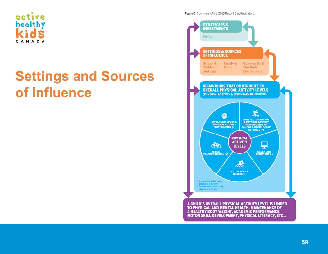Settings and Sources of Influence 59