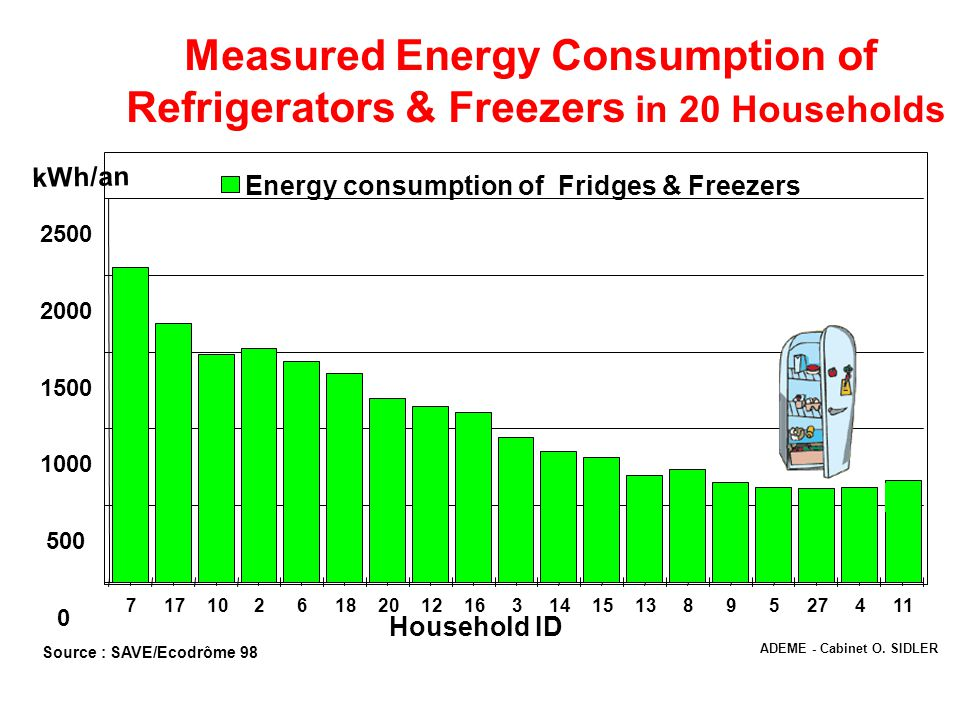 1 2 3 4 Trend in Green House Gases Low Carbon Path Behavior Efficiency Renewable Energy REDD & Sequestration