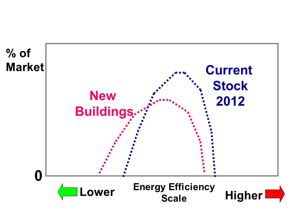 % of Market Energy Efficiency Scale Higher Lower 0 Current Stock 2012