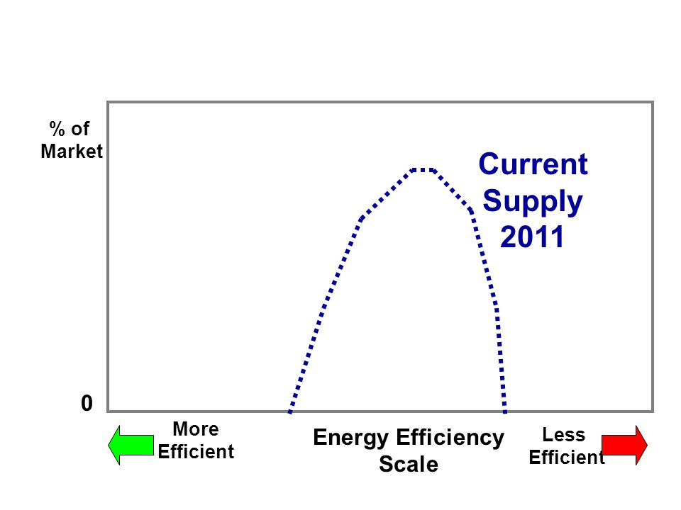 % of Market Energy Efficiency Scale Higher Lower 0 Current Building Stock 2012 Building Stock 2050 Objective