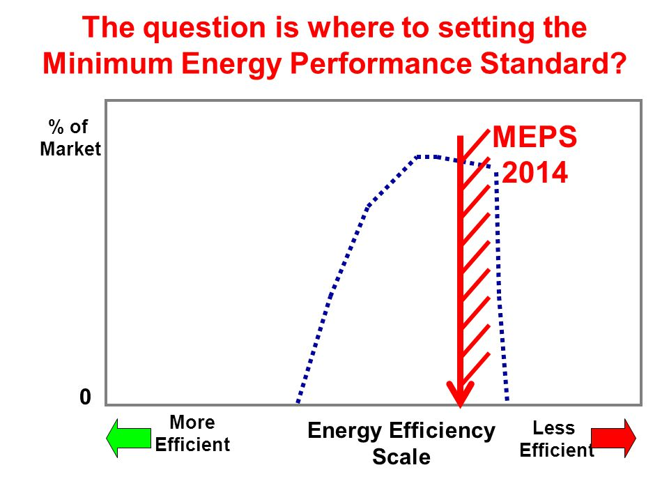 % of Market Energy Efficiency Scale Less Efficient More Efficient 0 Setting a Minimum Energy Performance Standard MEPS 2014