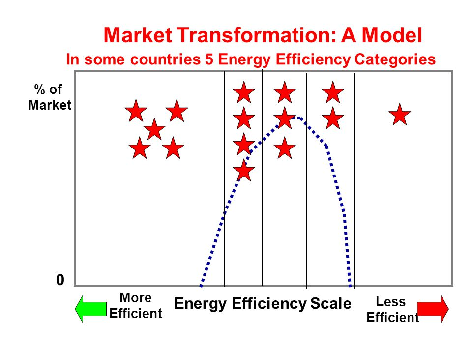 % of Market Energy Efficiency Scale Less Efficient More Efficient 0 Market Transformation: Building an Information Label Top 25%