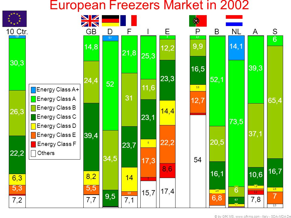 Annual Market Share % 1999: MEPS Transforming the Equipment Market Impact of EU Label on Market of Cold Appliance