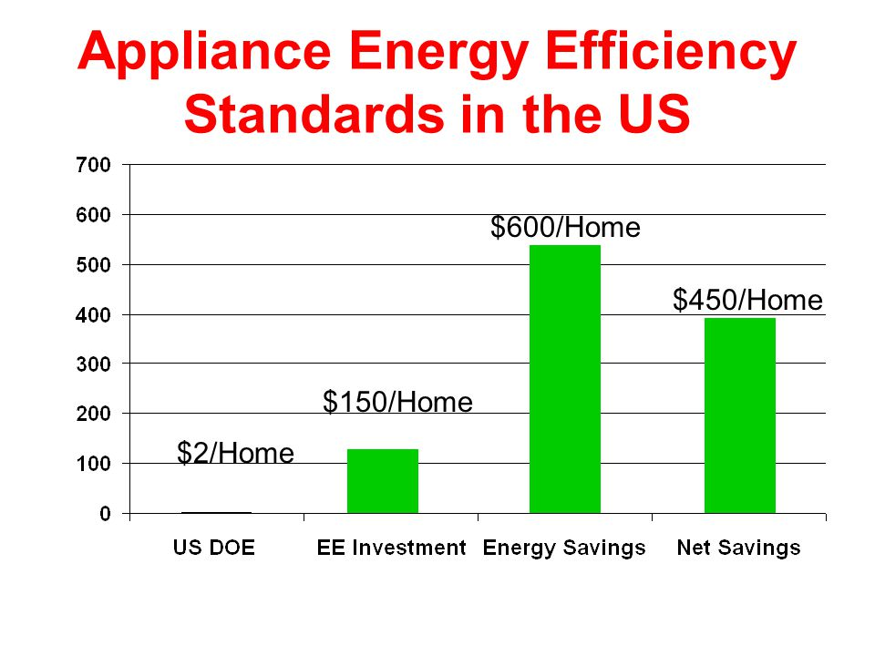 Appliance Energy Efficiency Standards in the US $2/Home $150/Home