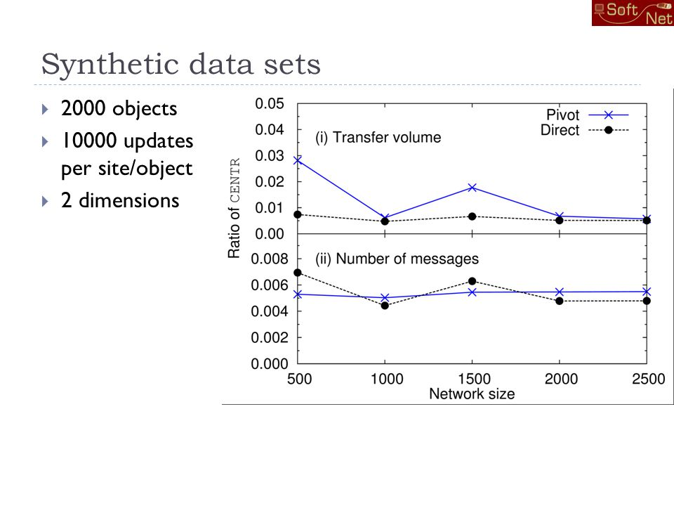 Synthetic data sets 2000 objects 10000 updates per site/object 2 dimensions