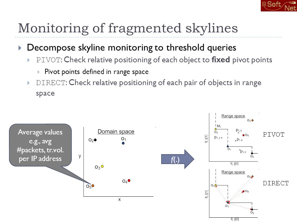 Monitoring of fragmented skylines Decompose skyline monitoring to threshold queries PIVOT : Check relative positioning of each object to fixed pivot points Pivot points defined in range space DIRECT : Check relative positioning of each pair of objects in range space f(.) Average values e.g., avg #packets, tr.vol.