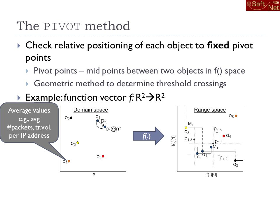 The PIVOT method Check relative positioning of each object to fixed pivot points Pivot points – mid points between two objects in f() space Geometric method to determine threshold crossings Example: function vector f: R 2 R 2 f(.) Average values e.g., avg #packets, tr.vol.