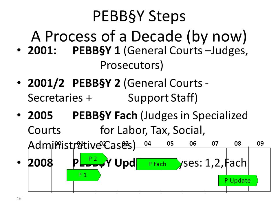 16 PEBB§Y Steps A Process of a Decade (by now) 2001:PEBB§Y 1 (General Courts –Judges, Prosecutors) 2001/2PEBB§Y 2 (General Courts - Secretaries + Support Staff) 2005PEBB§Y Fach (Judges in Specialized Courts for Labor, Tax, Social, Administrative Cases) 2008PEBB$Y Update Analyses: 1,2,Fach 00 010203040506070809 P 2 P 1 P Fach P Update Dr Axel G Koetz, Managing Partner, Koetz Partner International, Unicenter 2920, D-50939 Cologne Germany, e-mail axel.koetz @ koetz-ag.com Court Statistics, Judge Workload Analysis, Quality and Performance Management – Ankara (CoE) 25 March 2011