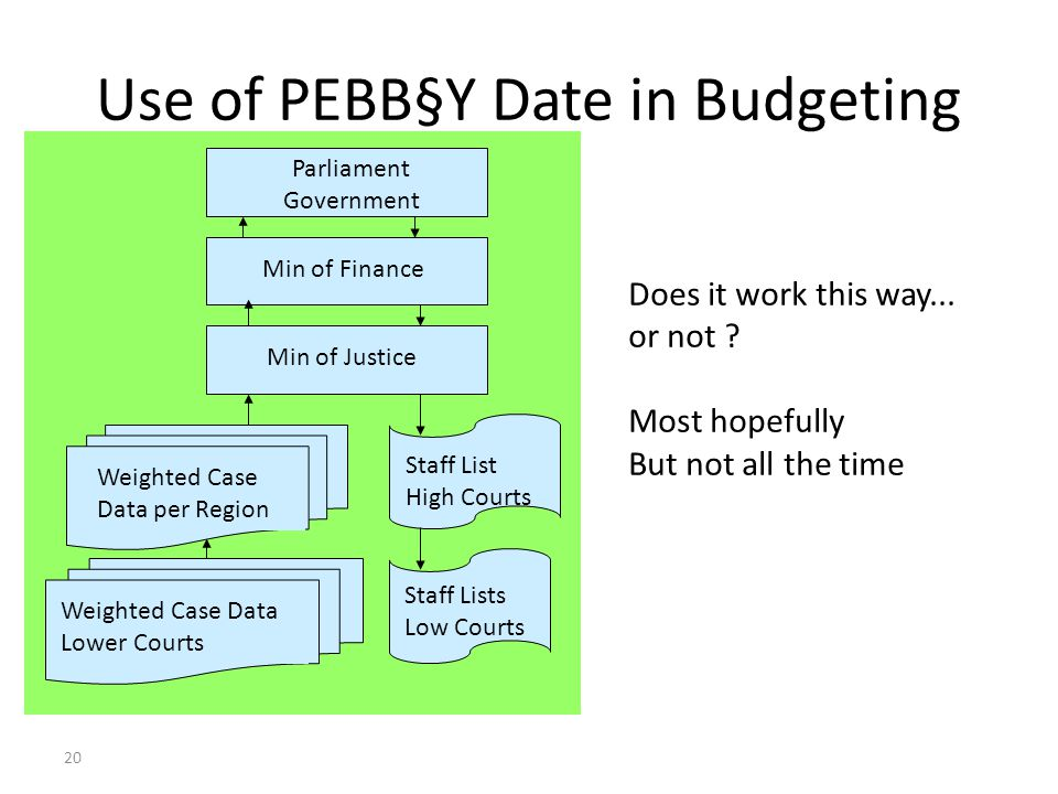 20 Use of PEBB§Y Date in Budgeting Weighted Case Data per Region Staff List High Courts Min of Justice Min of Finance Parliament Government Does it work this way...