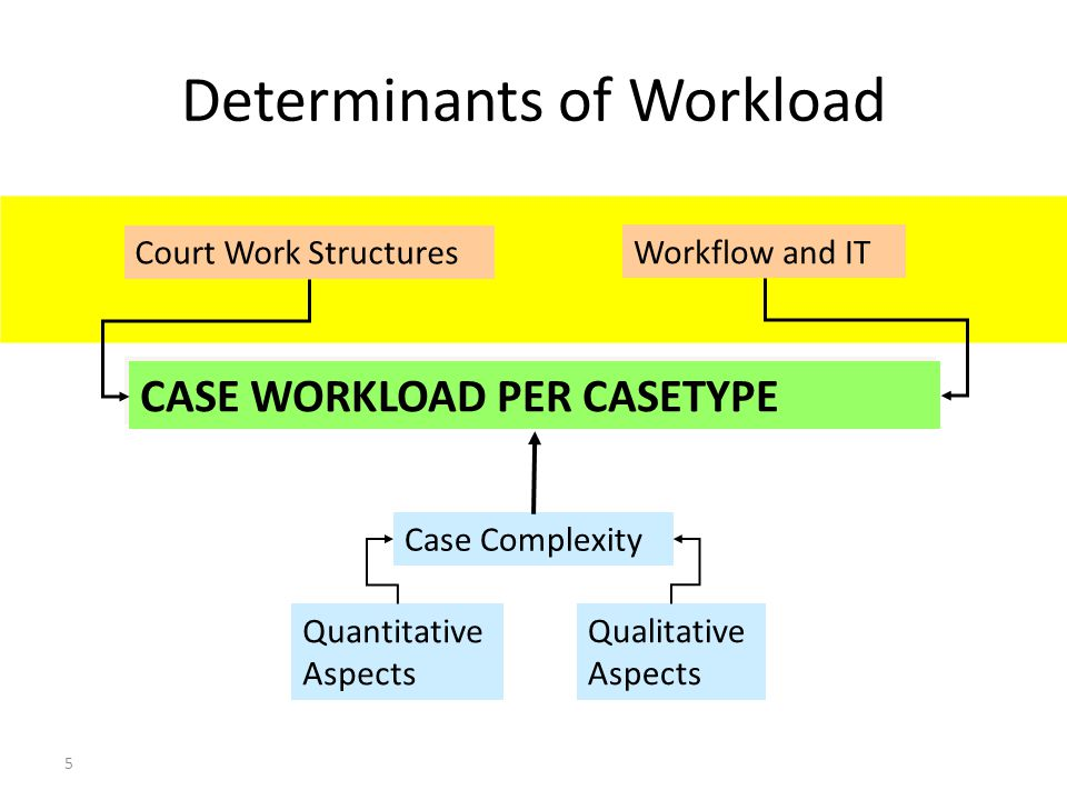 5 Determinants of Workload CASE WORKLOAD PER CASETYPE Court Work Structures Workflow and IT Case Complexity Quantitative Aspects Qualitative Aspects Dr Axel G Koetz, Managing Partner, Koetz Partner International, Unicenter 2920, D-50939 Cologne Germany, e-mail axel.koetz @ koetz-ag.com Court Statistics, Judge Workload Analysis, Quality and Performance Management – Ankara (CoE) 25 March 2011