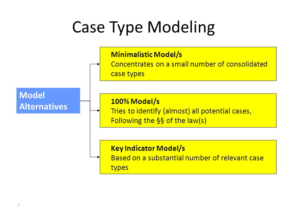 7 Case Type Modeling Model Alternatives Minimalistic Model/s Concentrates on a small number of consolidated case types 100% Model/s Tries to identify (almost) all potential cases, Following the §§ of the law(s) Key Indicator Model/s Based on a substantial number of relevant case types Dr Axel G Koetz, Managing Partner, Koetz Partner International, Unicenter 2920, D-50939 Cologne Germany, e-mail axel.koetz @ koetz-ag.com Court Statistics, Judge Workload Analysis, Quality and Performance Management – Ankara (CoE) 25 March 2011