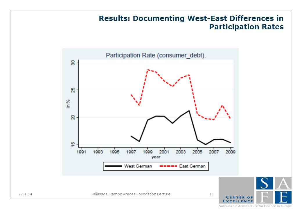 Results: Documenting West-East Differences in Participation Rates 27.1.1411Haliassos, Ramon Areces Foundation Lecture