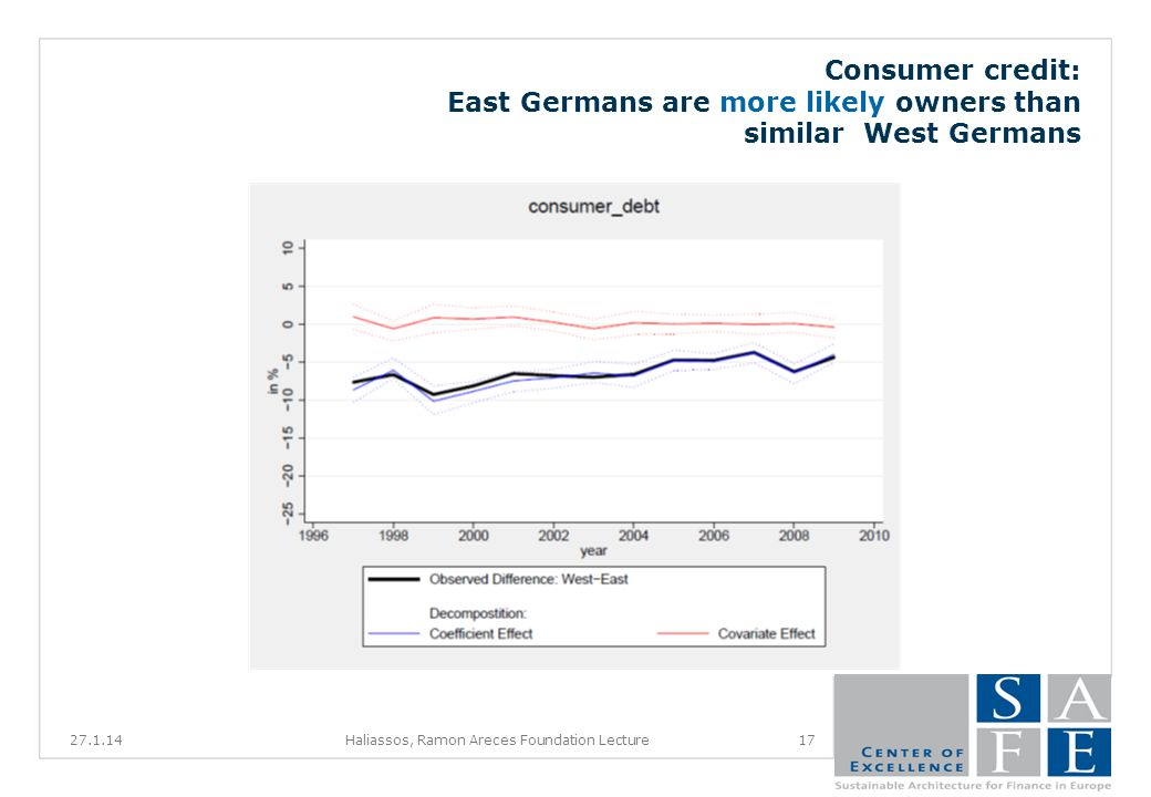 Consumer credit: East Germans are more likely owners than similar West Germans 27.1.1417Haliassos, Ramon Areces Foundation Lecture