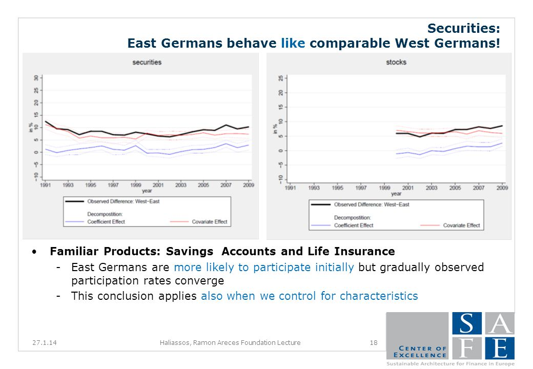 Securities: East Germans behave like comparable West Germans.