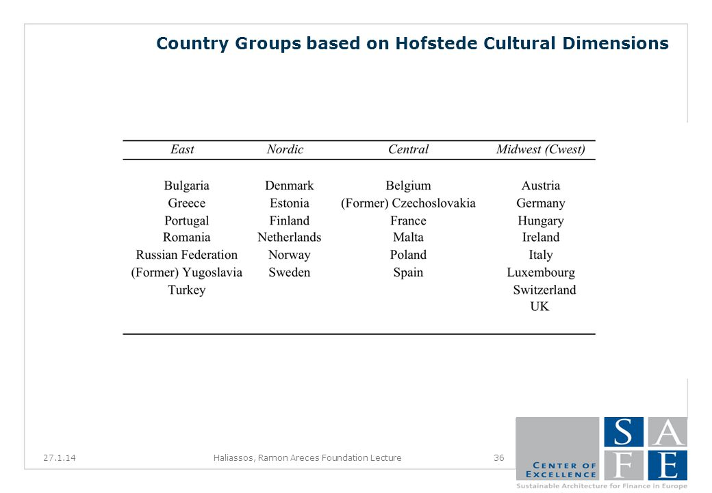 Country Groups based on Hofstede Cultural Dimensions 27.1.1436Haliassos, Ramon Areces Foundation Lecture