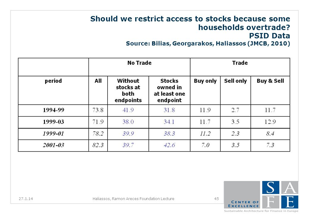 Should we restrict access to stocks because some households overtrade.