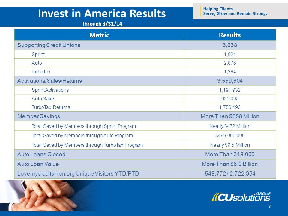 7 Through 3/31/14 Invest in America Results Through 3/31/14 MetricResults Supporting Credit Unions3,638 Sprint1,924 Auto2,876 TurboTax1,364 Activation