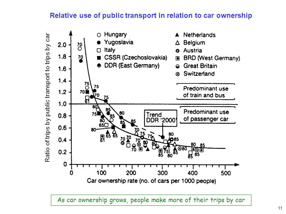 11 Ratio of trips by public transport to trips by car Relative use of public transport in relation to car ownership As car ownership grows, people mak