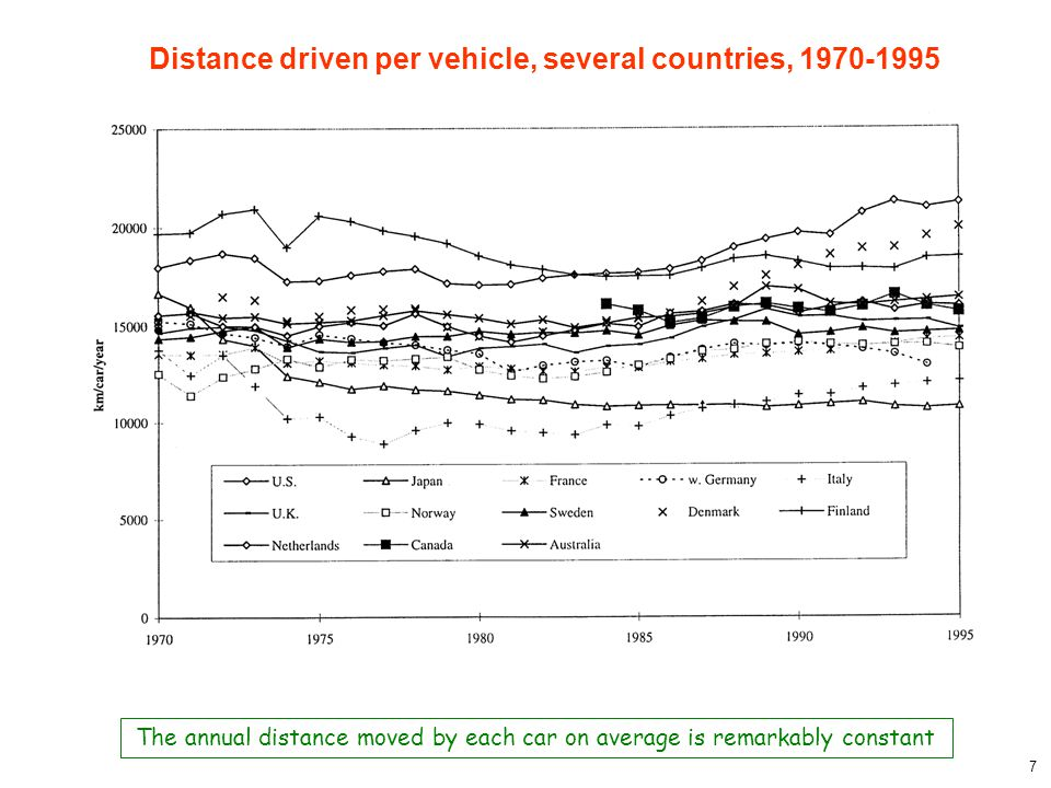 7 Distance driven per vehicle, several countries, 1970-1995 The annual distance moved by each car on average is remarkably constant