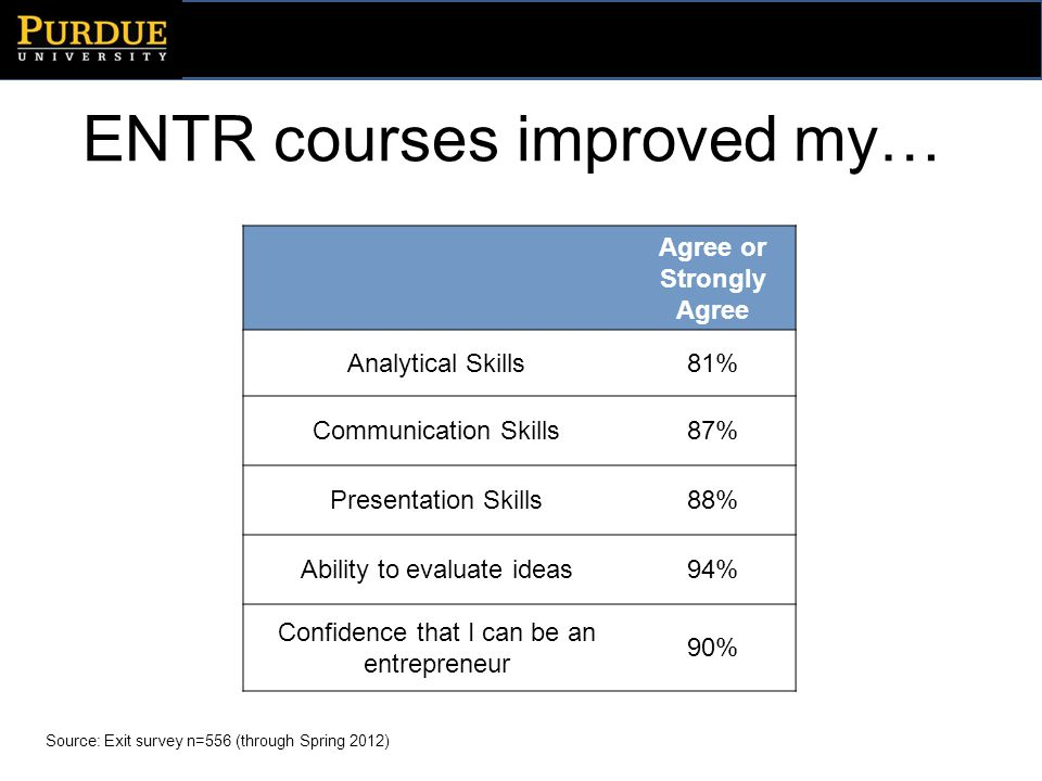 ENTR courses improved my… Source: Exit survey n=556 (through Spring 2012) Agree or Strongly Agree Analytical Skills81% Communication Skills87% Present