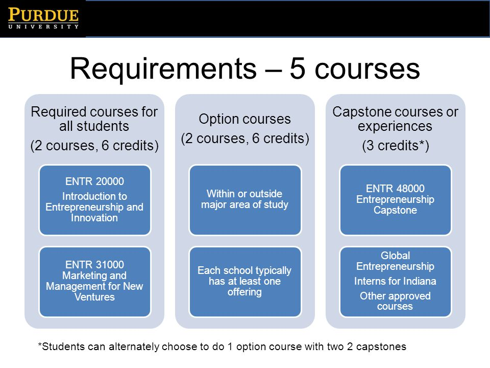 Requirements – 5 courses Required courses for all students (2 courses, 6 credits) ENTR 20000 Introduction to Entrepreneurship and Innovation ENTR 31000 Marketing and Management for New Ventures Option courses (2 courses, 6 credits) Within or outside major area of study Each school typically has at least one offering Capstone courses or experiences (3 credits*) ENTR 48000 Entrepreneurship Capstone Global Entrepreneurship Interns for Indiana Other approved courses *Students can alternately choose to do 1 option course with two 2 capstones