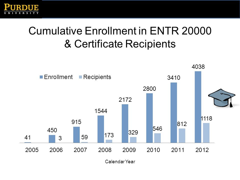 Enrollment by College in ENTR 20000 Source: Course Rosters (through Fall 2012) – Fall 2012 enrollment data is still fluctuating CollegeCumulativeSpring 2012Fall 2012 #%#%#% Technology89422%6420%5819% Management71518%4313%3010% Engineering57014%5317%8026% Liberal Arts48812%4915%299% Health & Human Sciences 45011%3411%3913% Agriculture3398%3210%279% Undecided/USP2797%196%176% Science2125%217%237% Pre-Pharmacy612%41%4 Other301%00%21% TOTAL4038100%319100%309100%