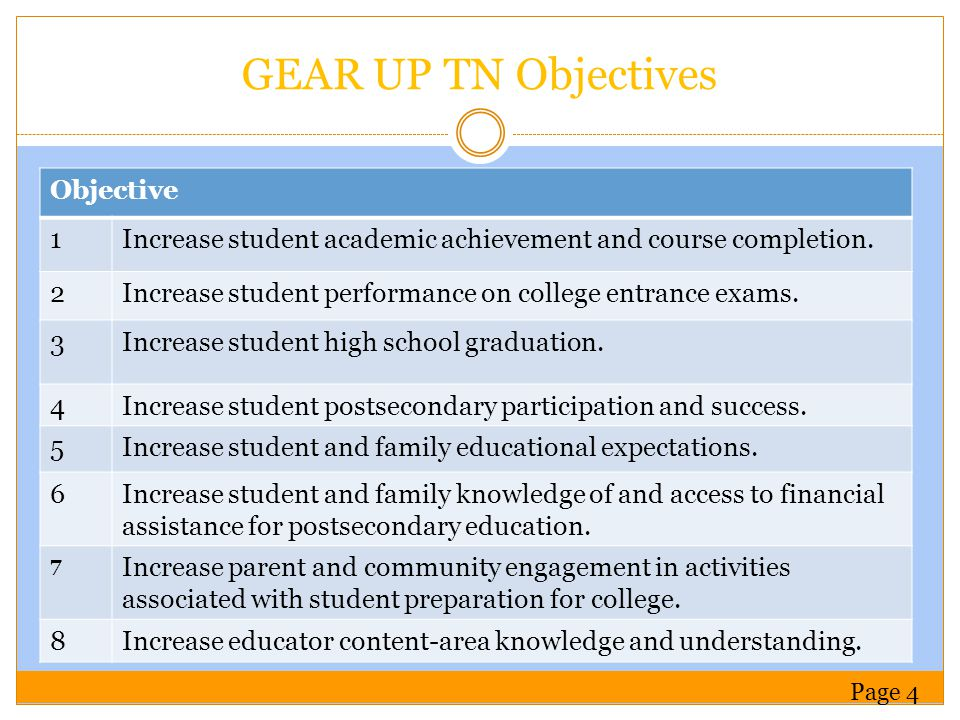 GEAR UP TN Objectives Objective 1Increase student academic achievement and course completion.