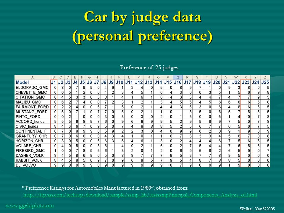 www.ggebiplot.com Weikai_Yan 2005 Car by judge data (personal preference) Preference of 25 judges Preference Ratings for Automobiles Manufactured in 1980, obtained from: http://ftp.sas.com/techsup/download/sample/samp_lib/statsampPrincipal_Components_Analysis_of.html