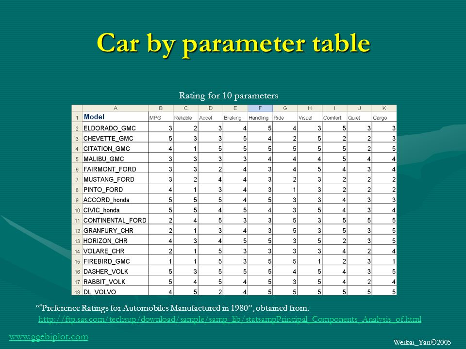 www.ggebiplot.com Weikai_Yan 2005 Which car gets the highest scores for what.