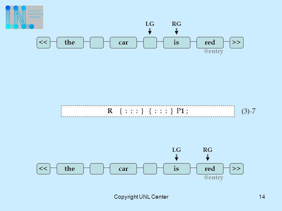 Copyright UNL Center14 >><< redcar LGRG @entry theis >><< redcar LGRG @entry theis R { : : : } { : : : } P 1 ; (3)-7