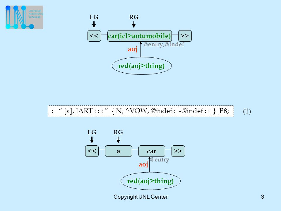 Copyright UNL Center14 R { : : : } { : : : } P 1 ; (2)-8 LGRG >><< @entry carared LG >><< @entry carared