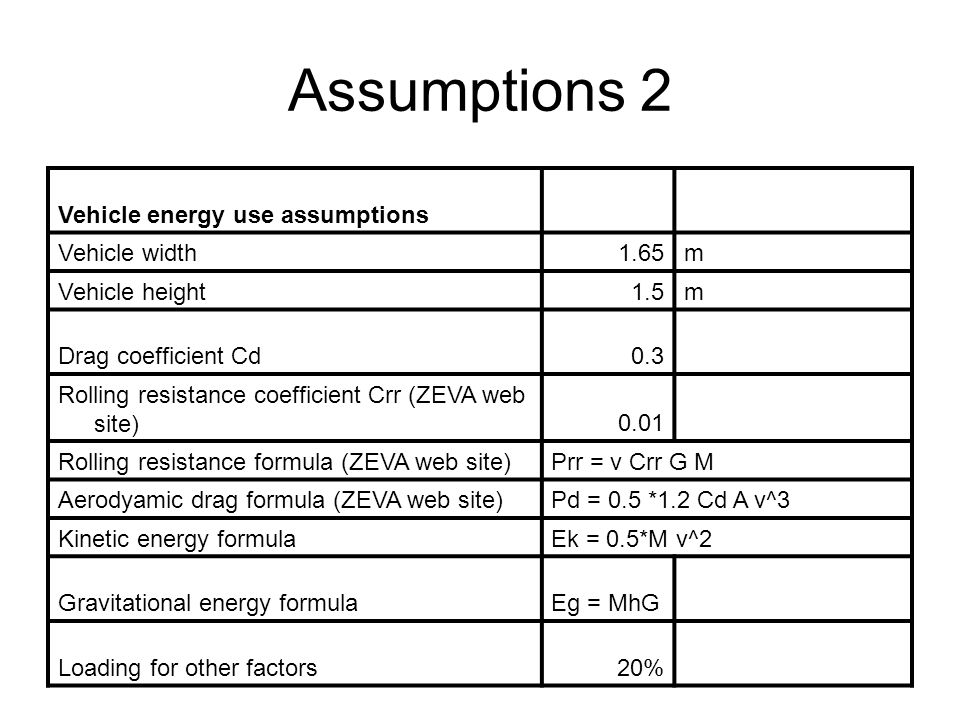 Assumptions 2 Vehicle energy use assumptions Vehicle width1.65m Vehicle height1.5m Drag coefficient Cd0.3 Rolling resistance coefficient Crr (ZEVA web site)0.01 Rolling resistance formula (ZEVA web site)Prr = v Crr G M Aerodyamic drag formula (ZEVA web site)Pd = 0.5 *1.2 Cd A v^3 Kinetic energy formulaEk = 0.5*M v^2 Gravitational energy formulaEg = MhG Loading for other factors20%