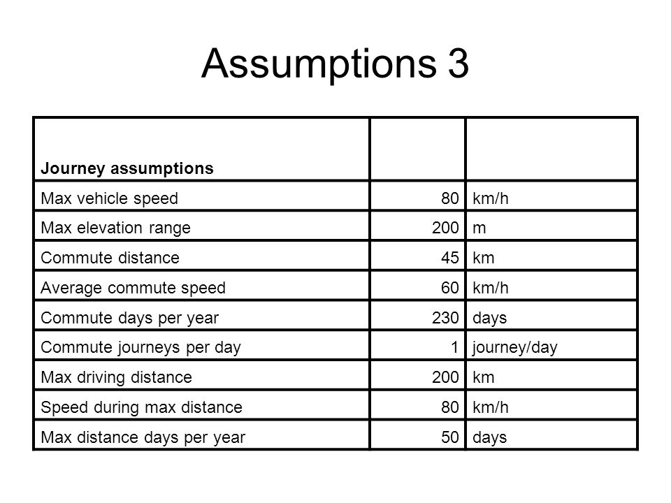 Assumptions 3 Journey assumptions Max vehicle speed80km/h Max elevation range200m Commute distance45km Average commute speed60km/h Commute days per year230days Commute journeys per day1journey/day Max driving distance200km Speed during max distance80km/h Max distance days per year50days