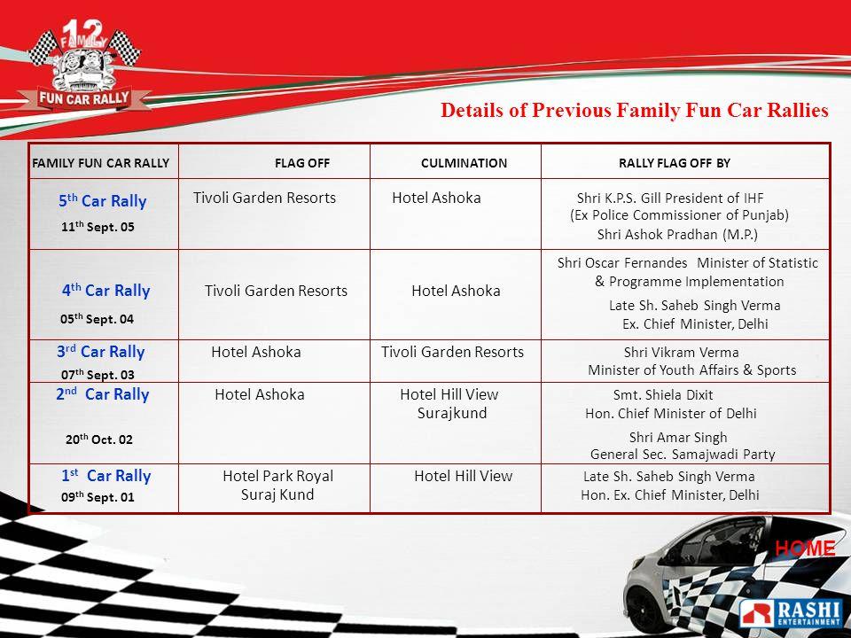 HOME Tivoli Garden Resorts Hotel Ashoka Shri K.P.S. Gill President of IHF (Ex Police Commissioner of Punjab) 4 th Car Rally Tivoli Garden Resorts Hote