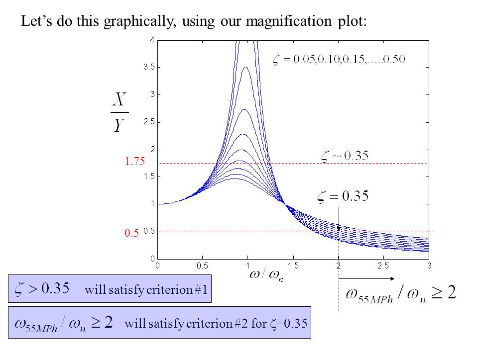 Lets do this graphically, using our magnification plot: 1.75 0.5 will satisfy criterion #2 for =0.35 will satisfy criterion #1