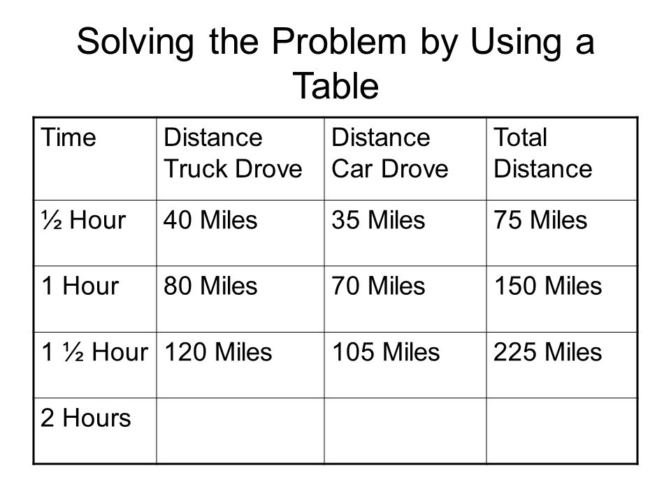 Solving the Problem by Using a Table TimeDistance Truck Drove Distance Car Drove Total Distance ½ Hour40 Miles35 Miles75 Miles 1 Hour80 Miles70 Miles150 Miles 1 ½ Hour 2 Hours