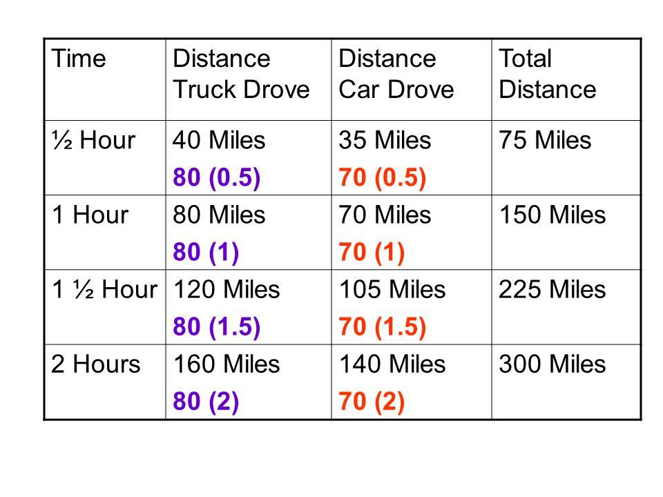 TimeDistance Truck Drove Distance Car Drove Total Distance ½ Hour40 Miles 80 (0.5) 35 Miles 70 (0.5) 75 Miles 1 Hour80 Miles70 Miles150 Miles 1 ½ Hour120 Miles105 Miles225 Miles 2 Hours160 Miles140 Miles300 Miles