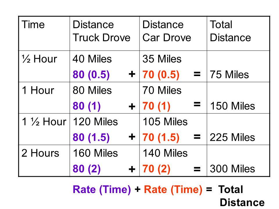 TimeDistance Truck Drove Distance Car Drove Total Distance ½ Hour40 Miles 80 (0.5) 35 Miles 70 (0.5) 75 Miles 1 Hour80 Miles 80 (1) 70 Miles 70 (1) 150 Miles 1 ½ Hour120 Miles 80 (1.5) 105 Miles 70 (1.5) 225 Miles 2 Hours160 Miles 80 (2) 140 Miles 70 (2) 300 Miles