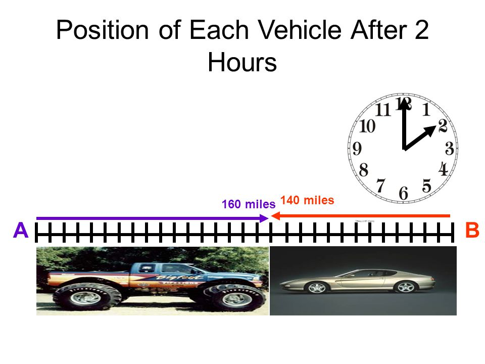 Position of Each Vehicle After 1 Hour AB