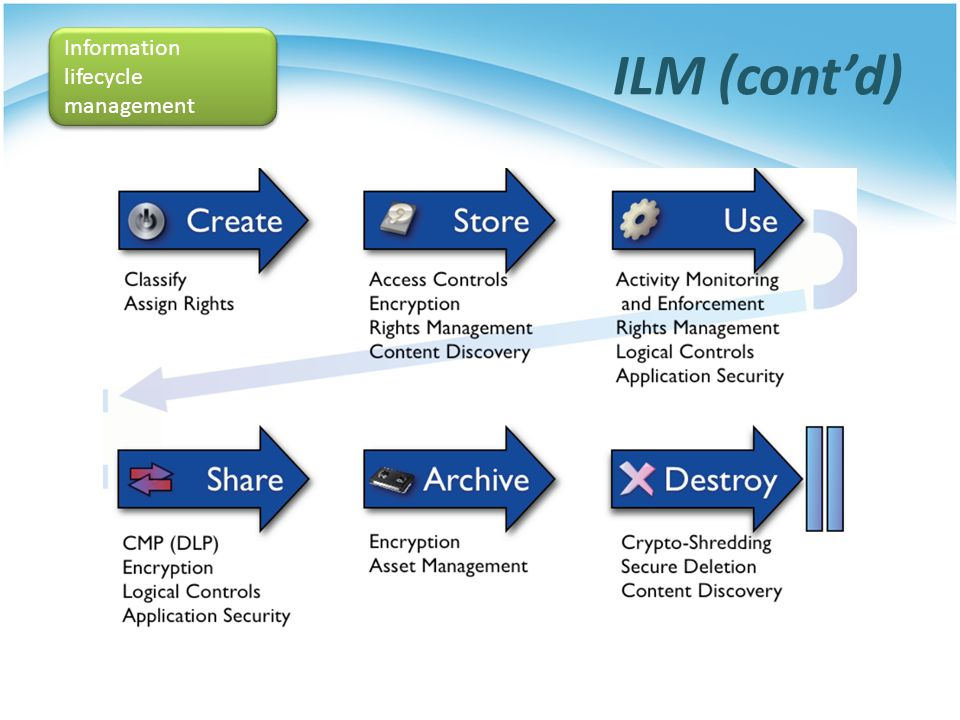 ILM (contd) Information lifecycle management