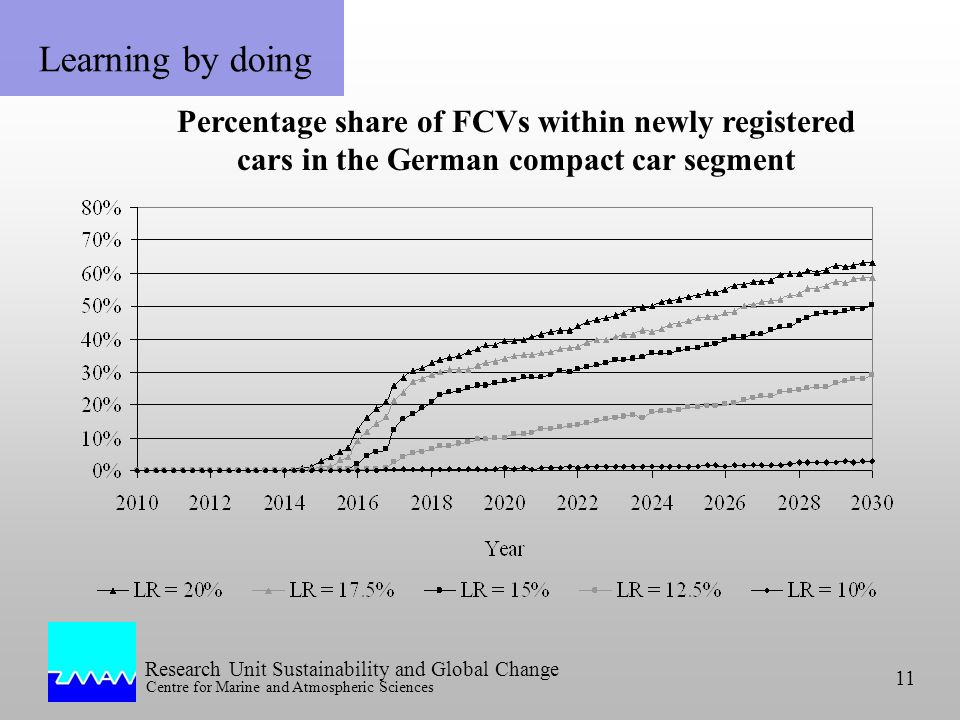 Research Unit Sustainability and Global Change Centre for Marine and Atmospheric Sciences 11 Learning by doing Percentage share of FCVs within newly registered cars in the German compact car segment