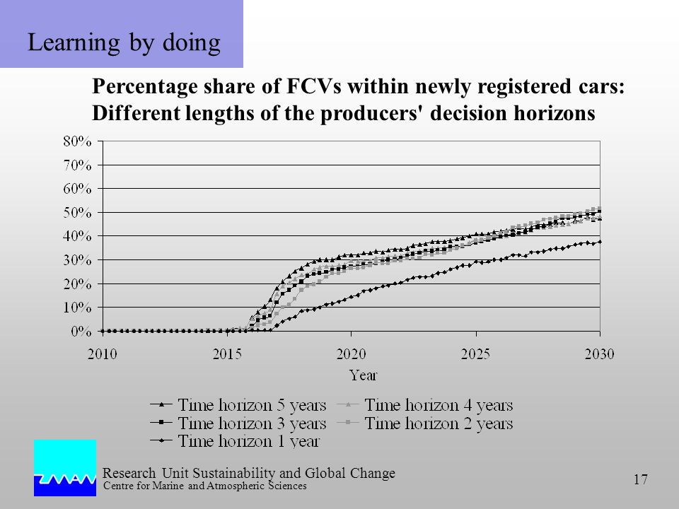 Research Unit Sustainability and Global Change Centre for Marine and Atmospheric Sciences 17 Learning by doing Percentage share of FCVs within newly registered cars: Different lengths of the producers decision horizons