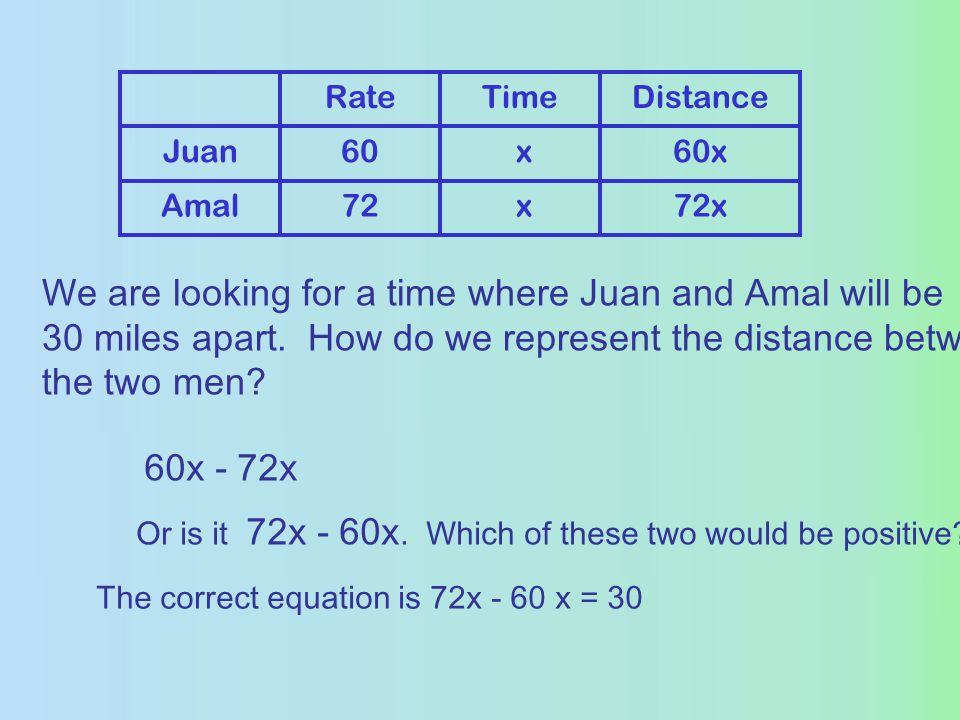x72Amal 60x x60Juan DistanceTimeRate We are looking for a time where Juan and Amal will be 30 miles apart.