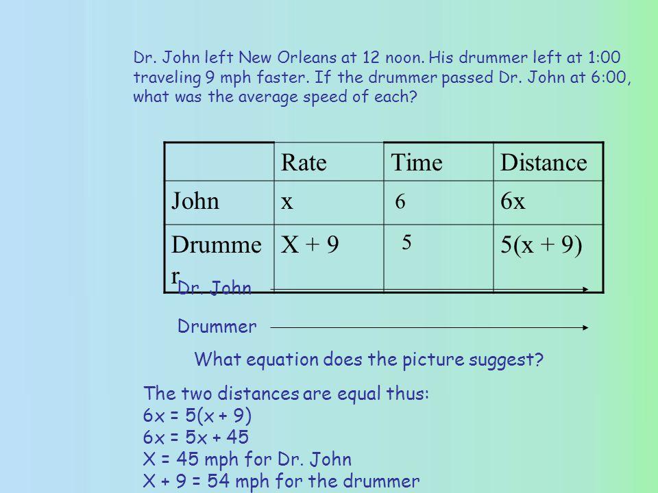 RateTimeDistance Johnx6x Drumme r X + 95(x + 9) Dr.