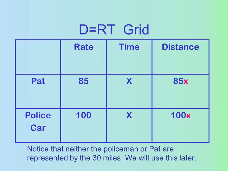 D=RT Grid RateTimeDistance Pat85X85x Police Car 100X100x Notice that neither the policeman or Pat are represented by the 30 miles.