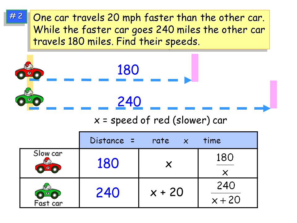 # 2 One car travels 20 mph faster than the other car.