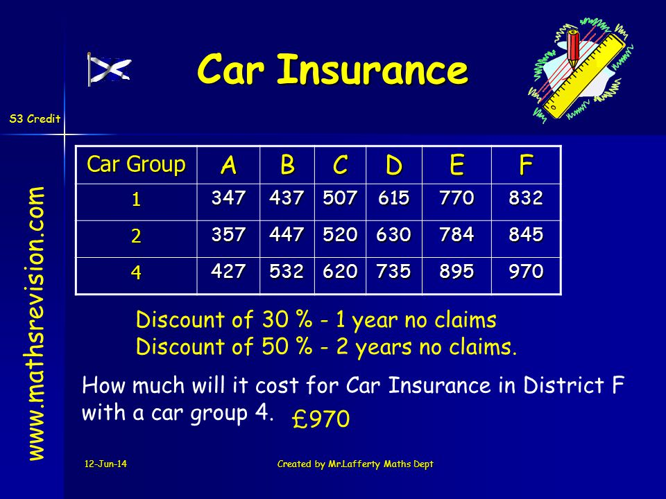 12-Jun-14Created by Mr.Lafferty Maths Dept www.mathsrevision.com CarInsurance Car Insurance Car Group ABCDEF1347437507615770832 2357447520630784845 44