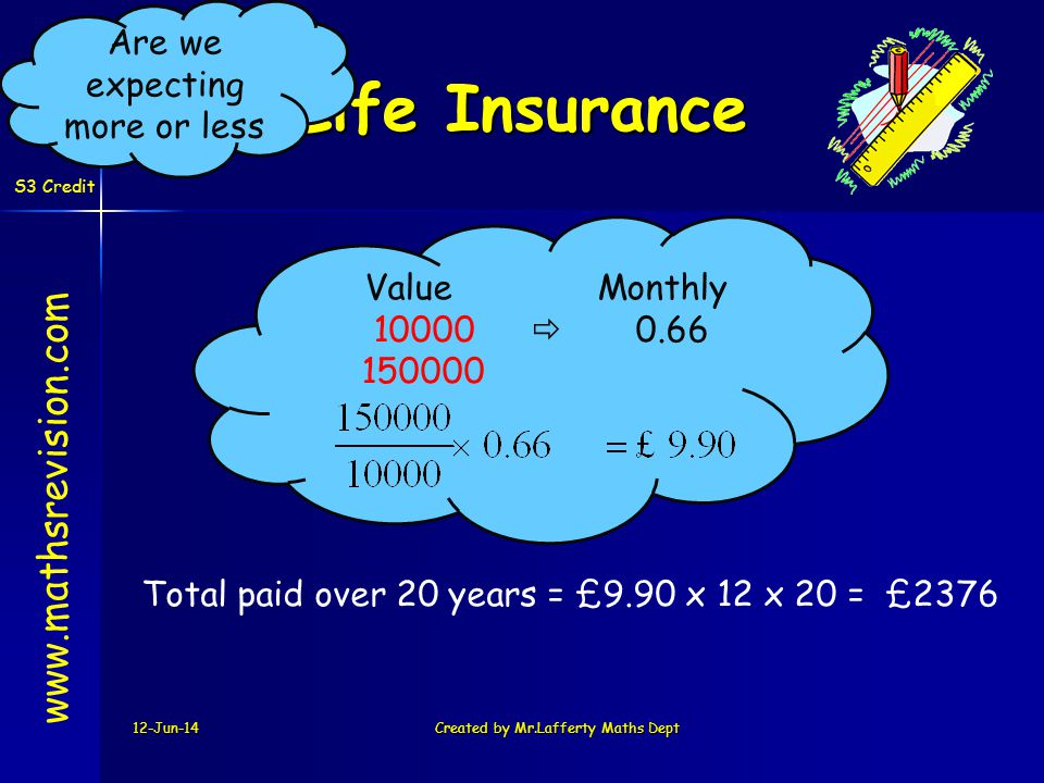 12-Jun-14Created by Mr.Lafferty Maths Dept www.mathsrevision.com Life Insurance S3 Credit Total paid over 20 years = £9.90 x 12 x 20 = £2376 Value Monthly 10000 0.66 150000 Are we expecting more or less
