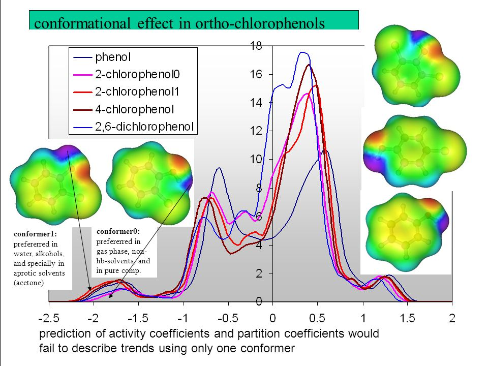 conformational effect in ortho-chlorophenols prediction of activity coefficients and partition coefficients would fail to describe trends using only o
