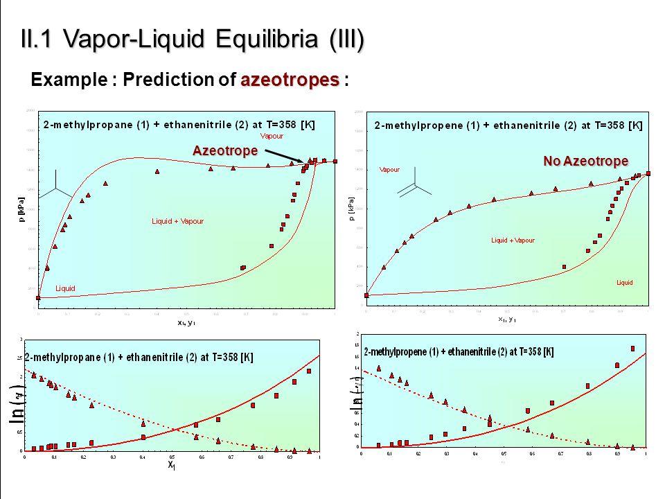 azeotropes Example : Prediction of azeotropes : II.1 Vapor-Liquid Equilibria (III) Azeotrope No Azeotrope